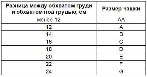 Как определить размер чашки бюстгальтера